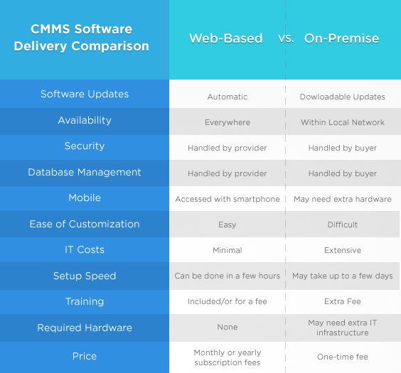 cmms-delivery-method-comparison