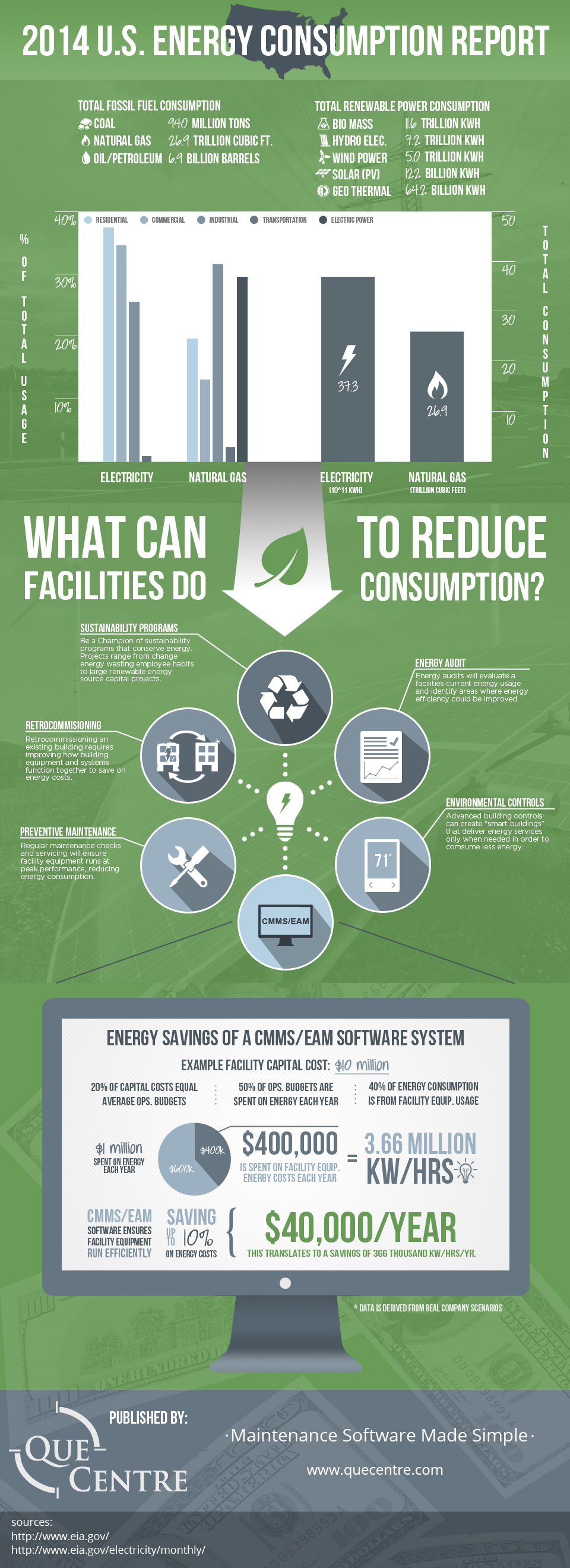 2014-us-energy-consumption-report