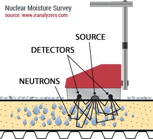 nuclear-moisture-survey