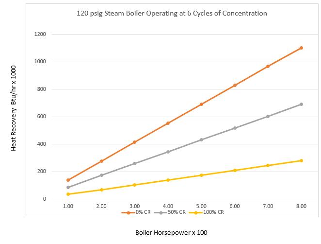 condensate-return-rates