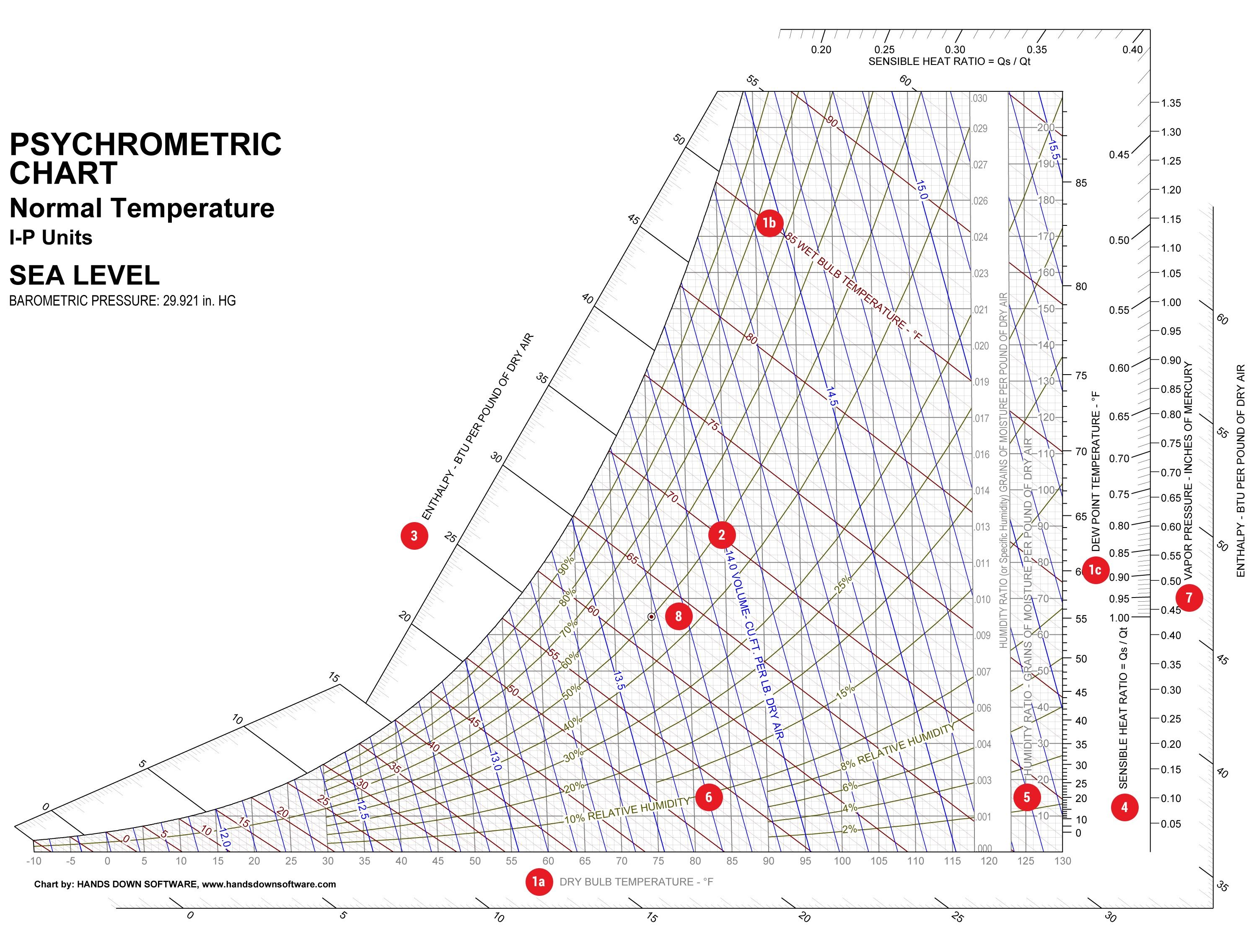 Phychrometric Chart