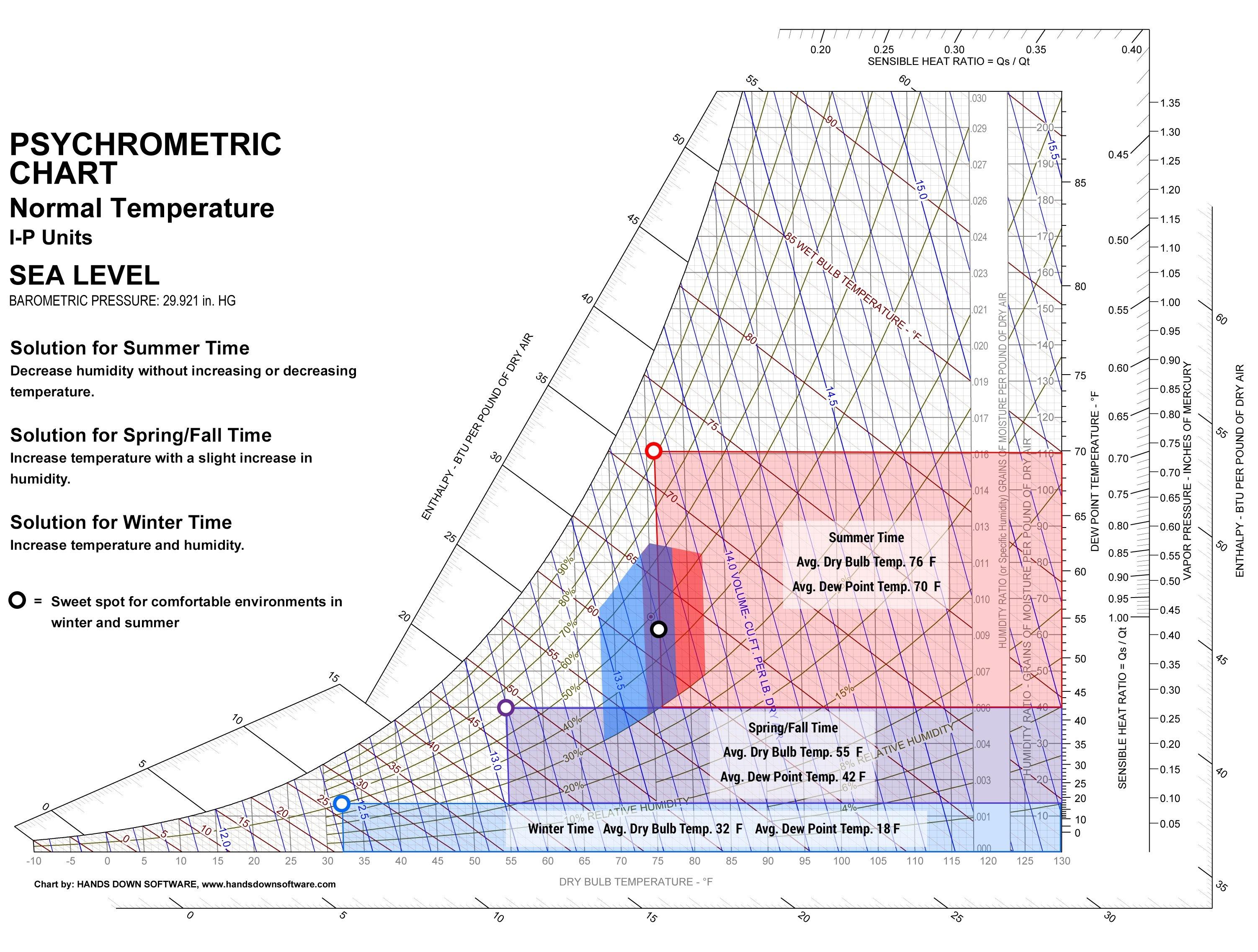 Phychrometric Chart for New York