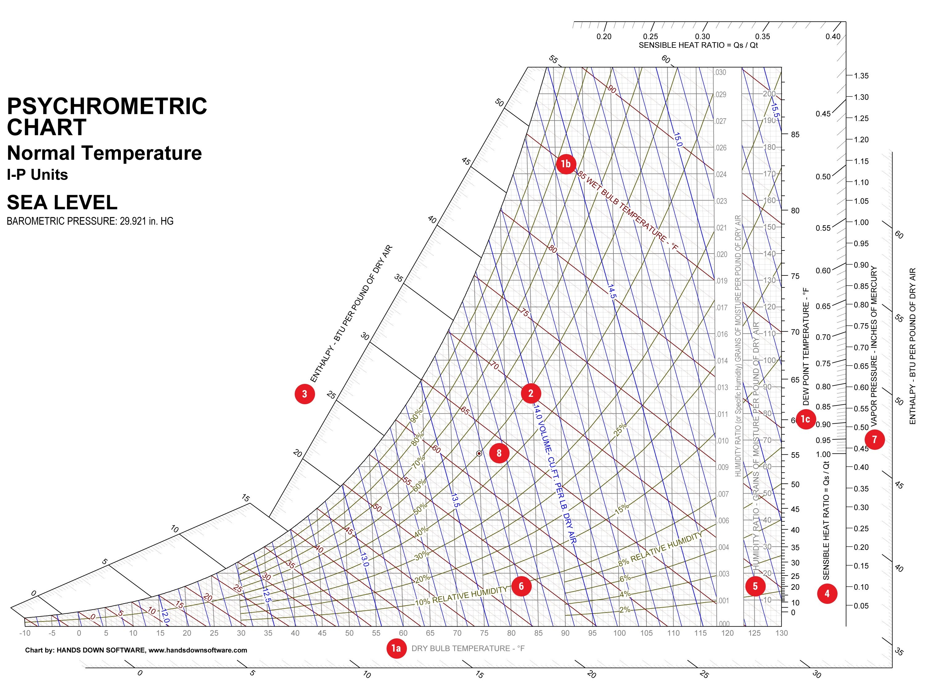 How to read a psychrometric chart ccuart Choice Image